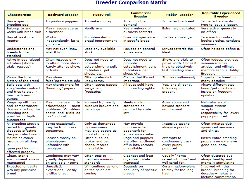 BreederComparisonMatrix-1